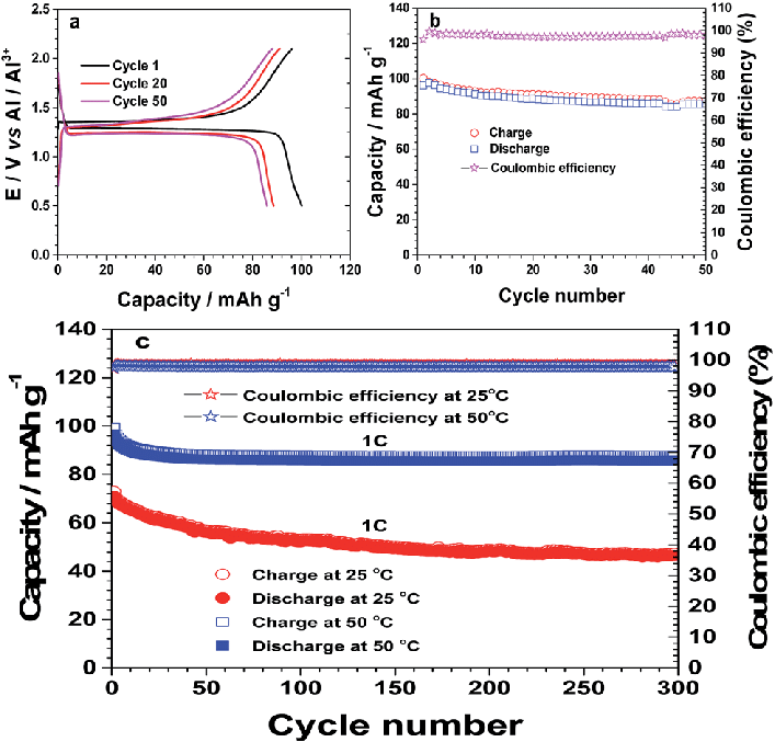Charge-discharge-profile-a-and-cycling-stability-b-of-the-hybrid-battery-AlkNa-3-V-2