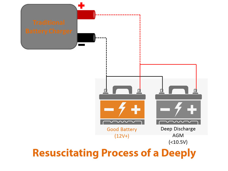 Resuscitating process of a Deeply Discharged Battery